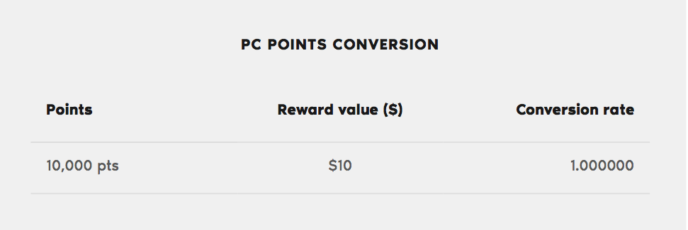 how to transfer pc points to pc optimum