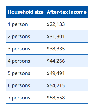 Chart of income qualifications for low-income transit pass // Courtesy of Region of Peel