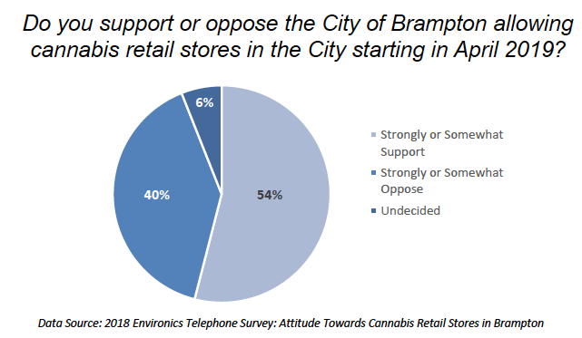 City support and opposition for cannabis retail stores